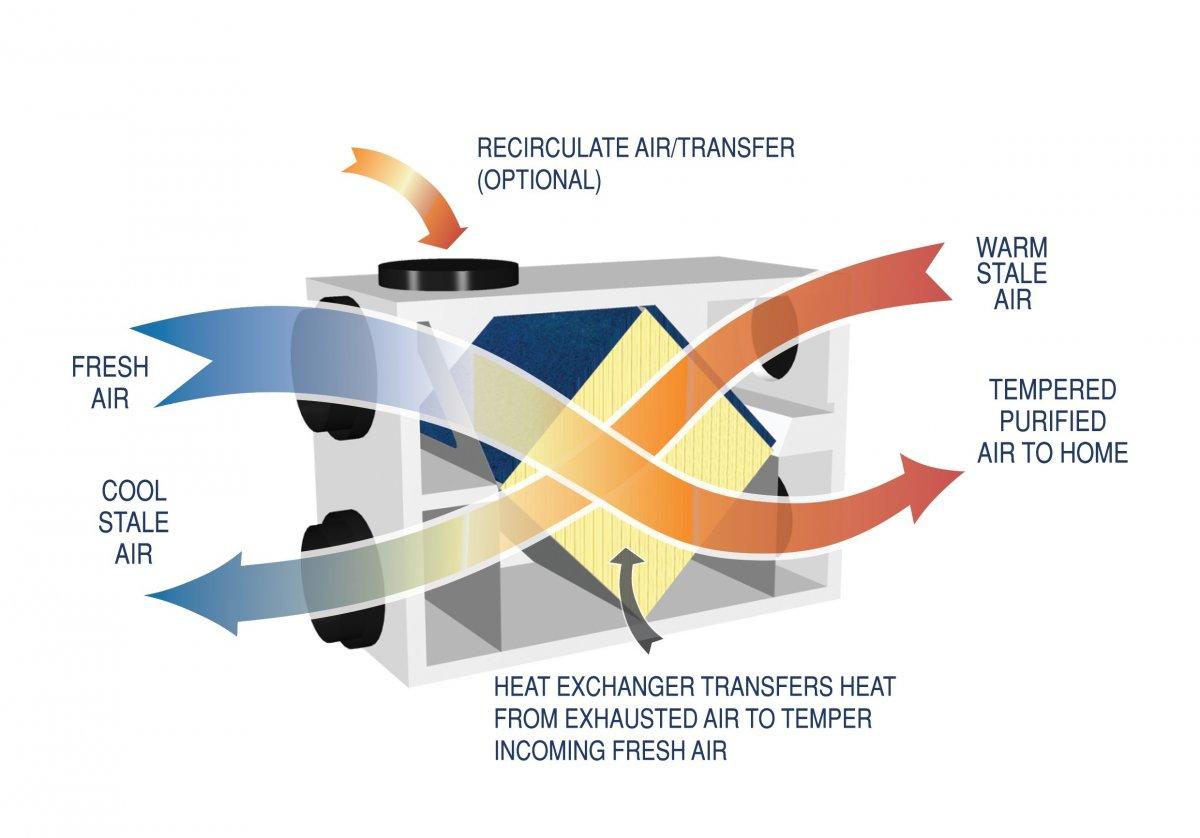 Energy Recovery System : Energy recovery system ers by hometech ltd eboss