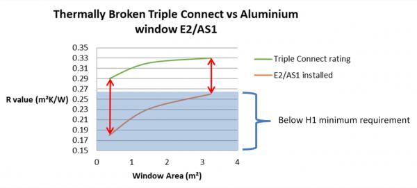 Thermally broken triple connect vs aluminum window E2 As1